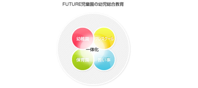 FUTURE児童園・太子堂(東京都世田谷区)