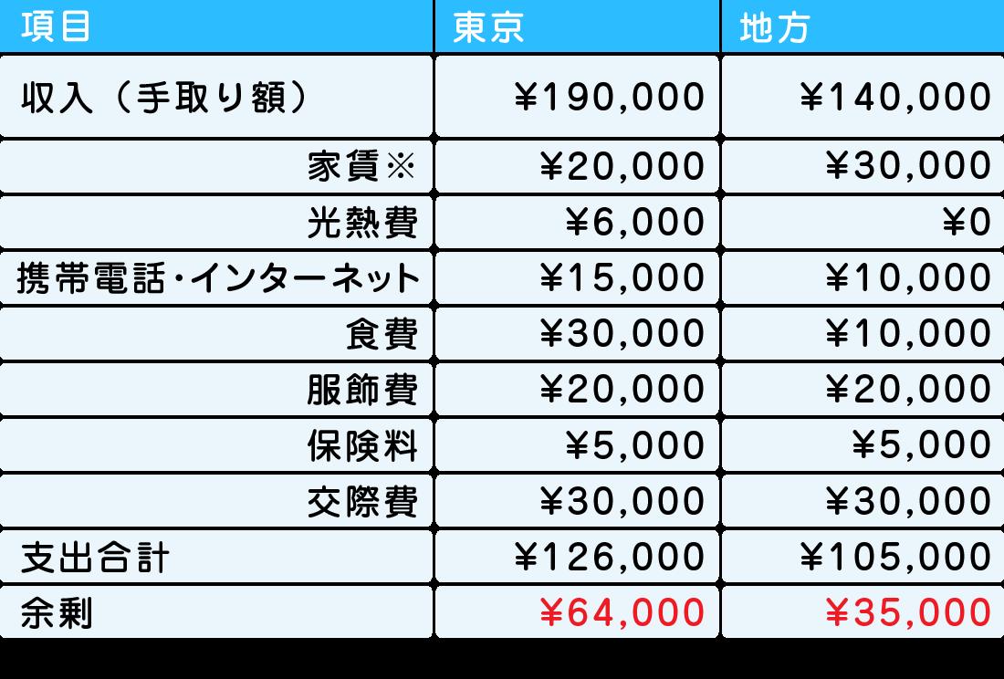東京と地方で保育士として働いた場合の家計を比較